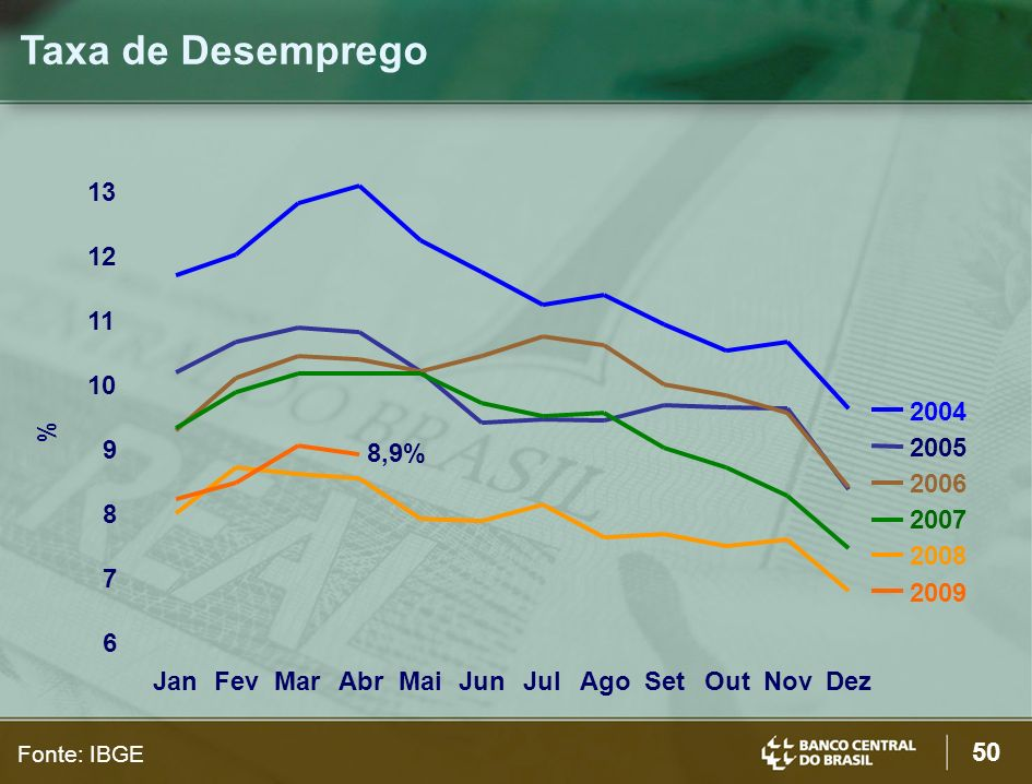 Taxa de Desemprego 13. 12. 11. 10. 2004. % 9. 8,9% 2005. 2006. 8. 2007. 2008. 7. 2009.