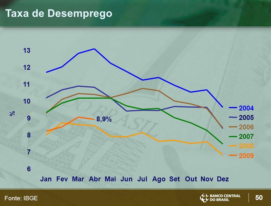 Taxa de Desemprego13. 12. 11. 10. 2004. % 9. 8,9% 2005. 2006. 8. 2007. 2008. 7. 2009. 6. Jan. Fev. Mar.