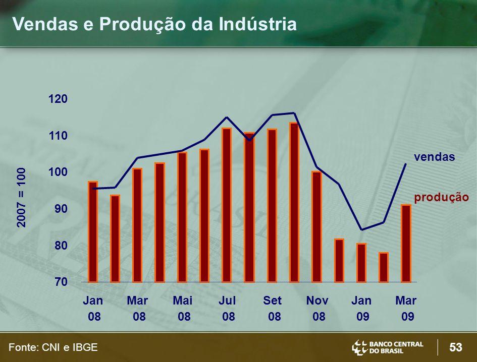 Vendas e Produção da Indústria