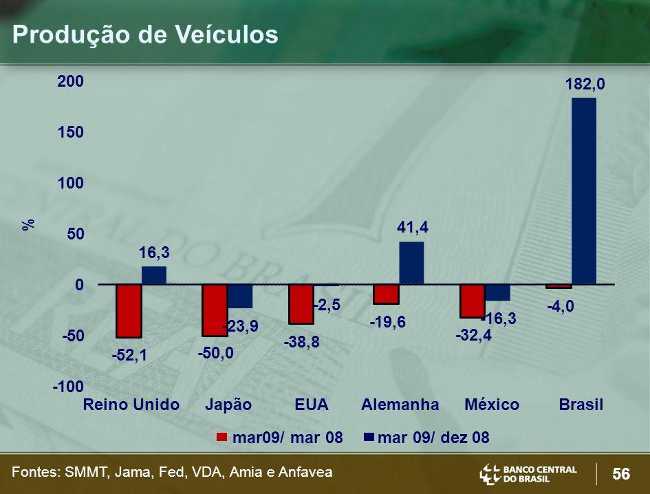 Produção de Veículos 200 182,0 150 100 % 41,4 50 16,3 - 2,5 - 4,0 -