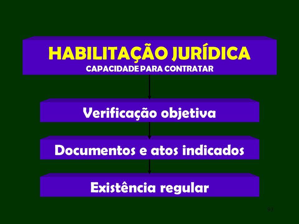 CAPACIDADE PARA CONTRATAR Documentos e atos indicados