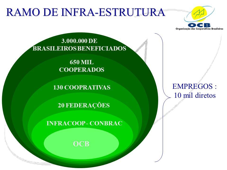 RAMO DE INFRA-ESTRUTURA