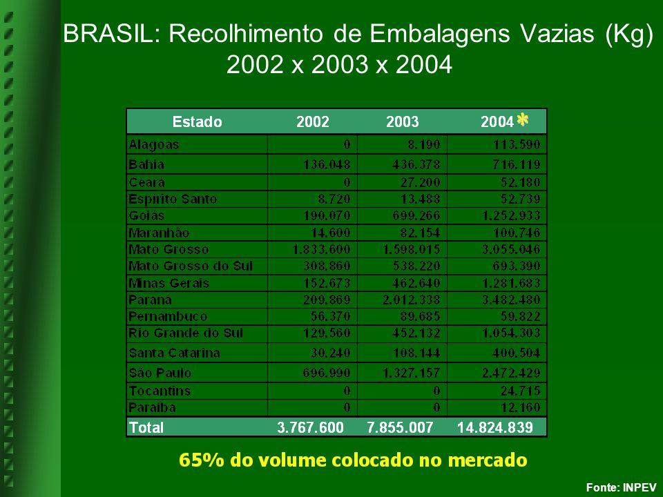 BRASIL: Recolhimento de Embalagens Vazias (Kg) 2002 x 2003 x 2004