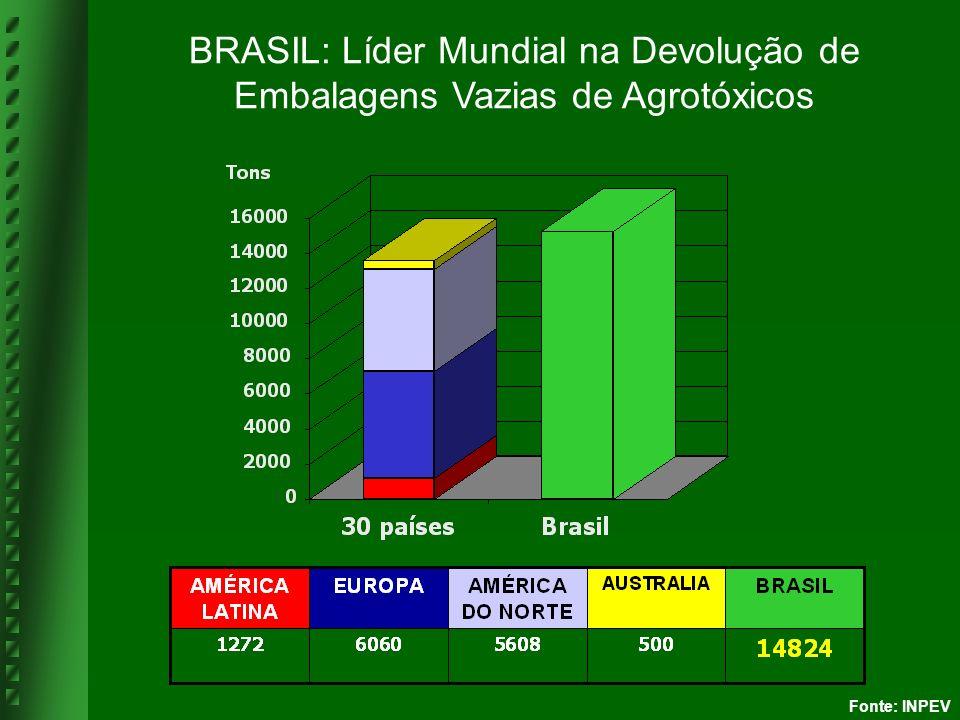 BRASIL: Líder Mundial na Devolução de Embalagens Vazias de Agrotóxicos
