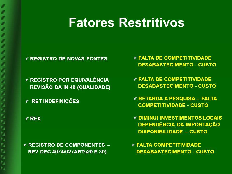 Fatores Restritivos REGISTRO DE NOVAS FONTES FALTA DE COMPETITIVIDADE