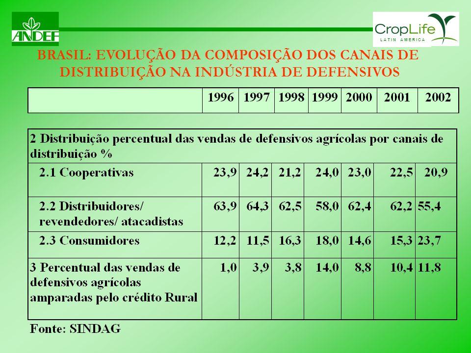 BRASIL: EVOLUÇÃO DA COMPOSIÇÃO DOS CANAIS DE