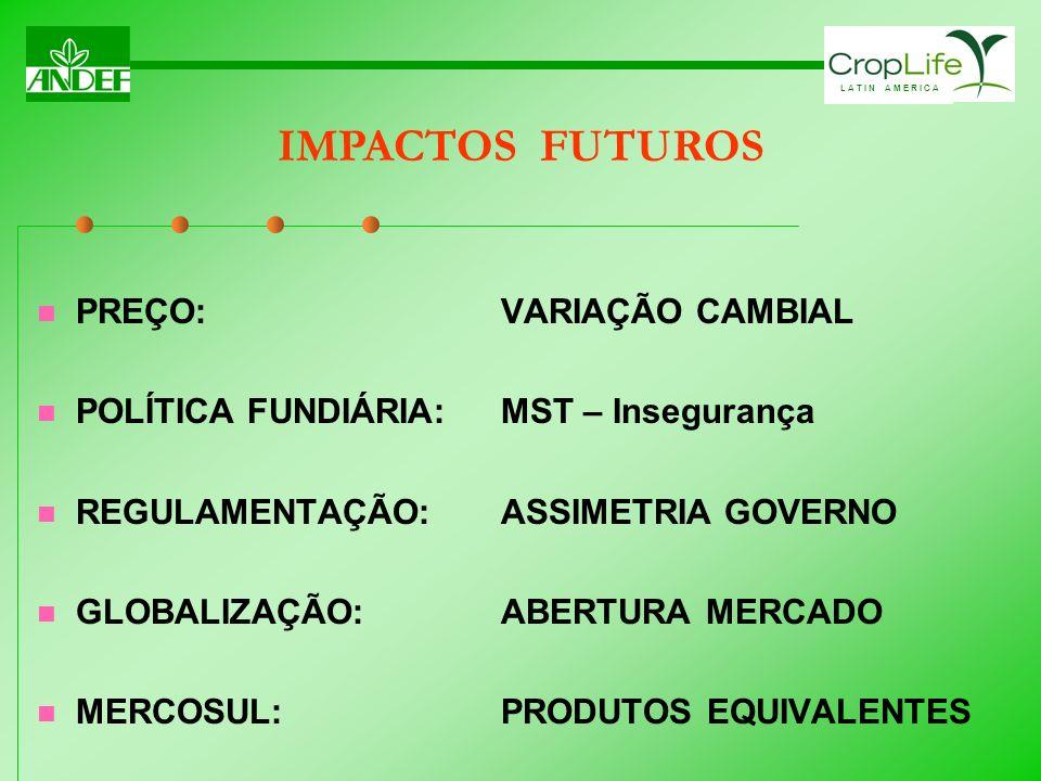 IMPACTOS FUTUROS PREÇO: VARIAÇÃO CAMBIAL