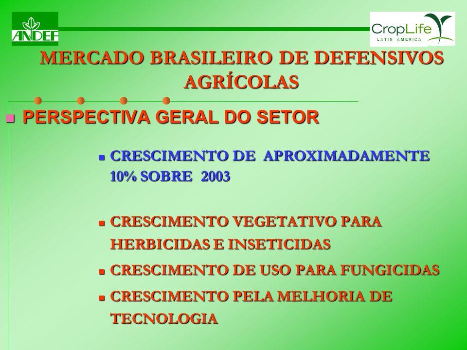MERCADO BRASILEIRO DE DEFENSIVOS AGRÍCOLAS