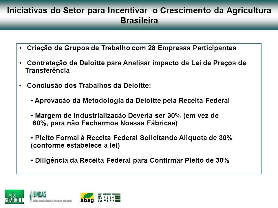 Iniciativas do Setor para Incentivar o Crescimento da Agricultura Brasileira