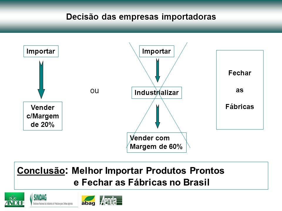 Decisão das empresas importadoras