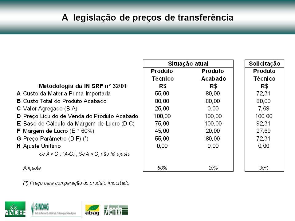 A legislação de preços de transferência