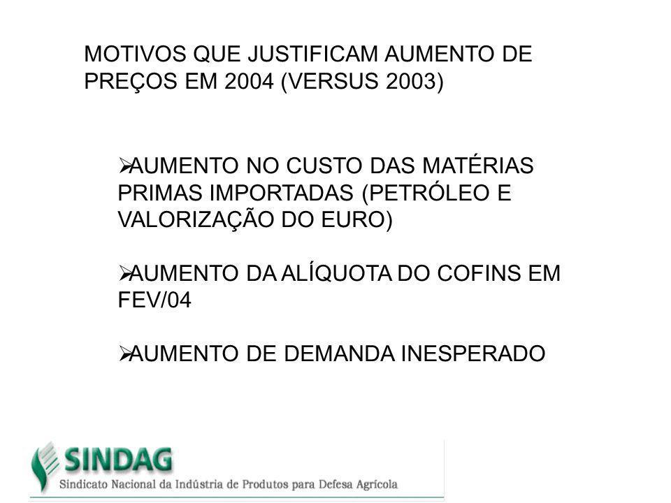 MOTIVOS QUE JUSTIFICAM AUMENTO DE PREÇOS EM 2004 (VERSUS 2003)