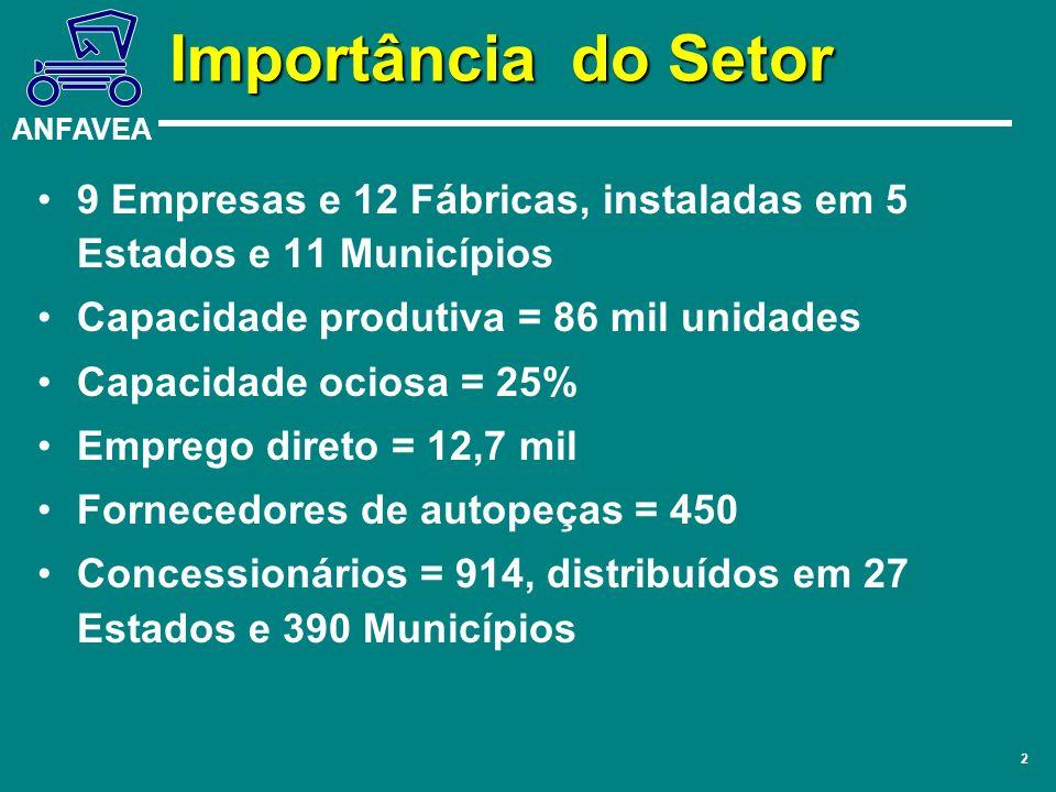 Importância do Setor 9 Empresas e 12 Fábricas, instaladas em 5 Estados e 11 Municípios. Capacidade produtiva = 86 mil unidades.