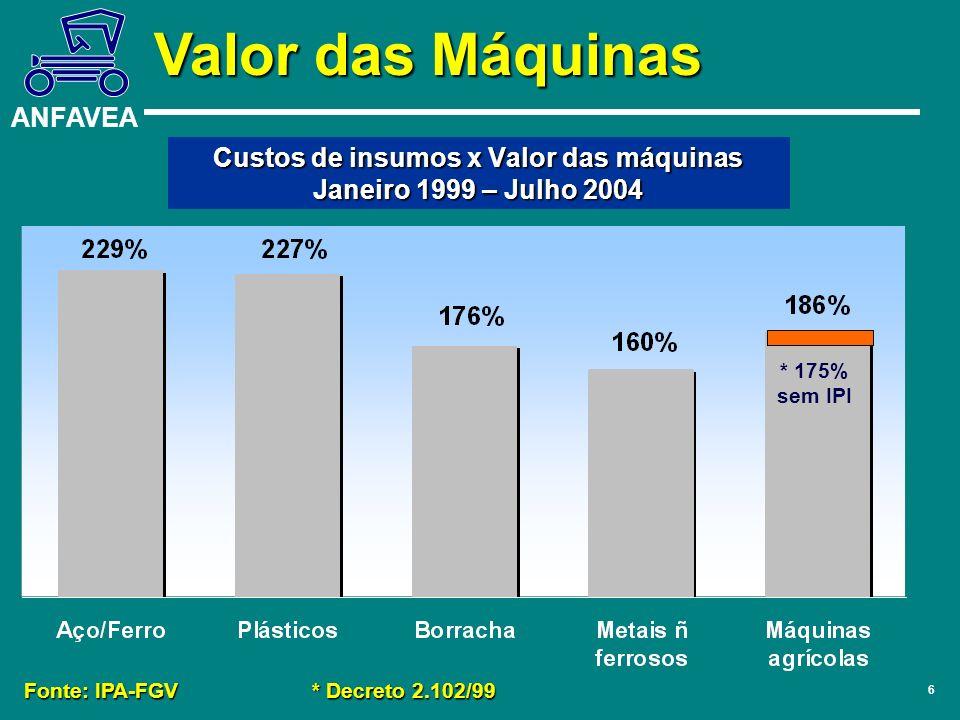 Custos de insumos x Valor das máquinas Janeiro 1999 – Julho 2004