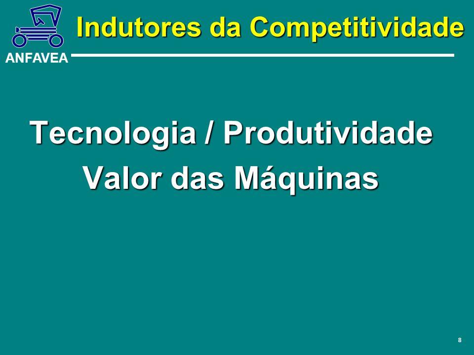 Indutores da Competitividade