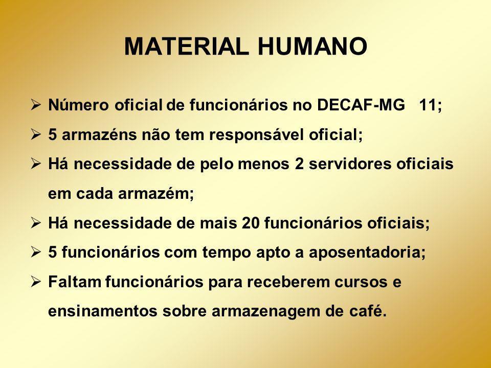 MATERIAL HUMANO Número oficial de funcionários no DECAF-MG 11;