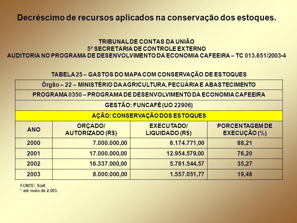 Decréscimo de recursos aplicados na conservação dos estoques.