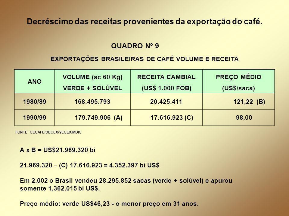 EXPORTAÇÕES BRASILEIRAS DE CAFÉ VOLUME E RECEITA