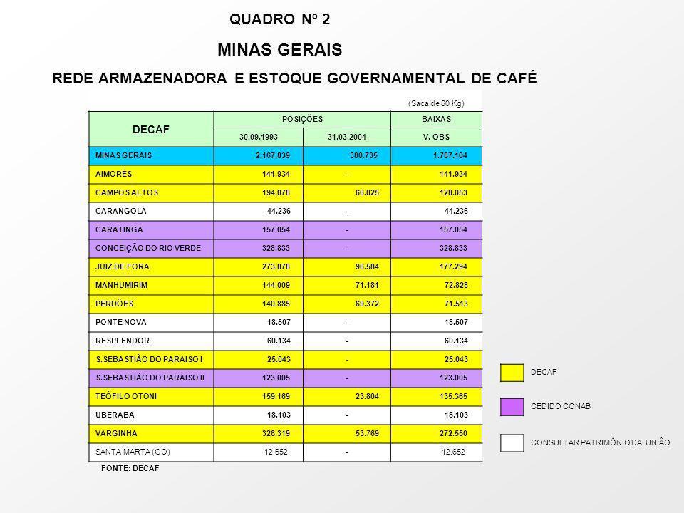 QUADRO Nº 2 MINAS GERAIS REDE ARMAZENADORA E ESTOQUE GOVERNAMENTAL DE CAFÉ