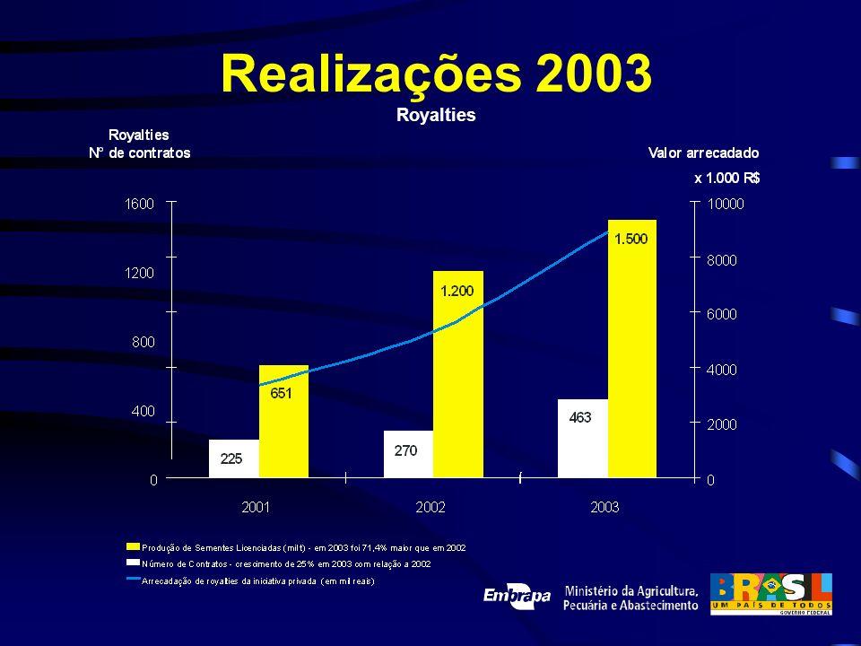 Realizações 2003 Royalties