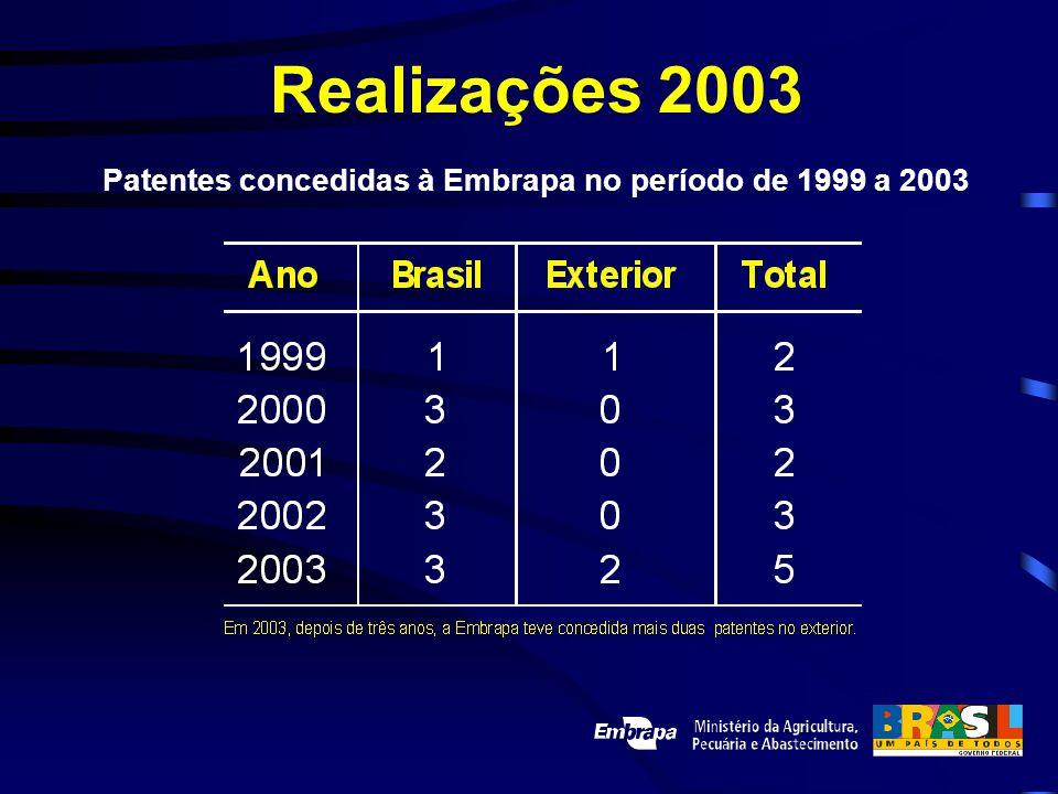 Patentes concedidas à Embrapa no período de 1999 a 2003