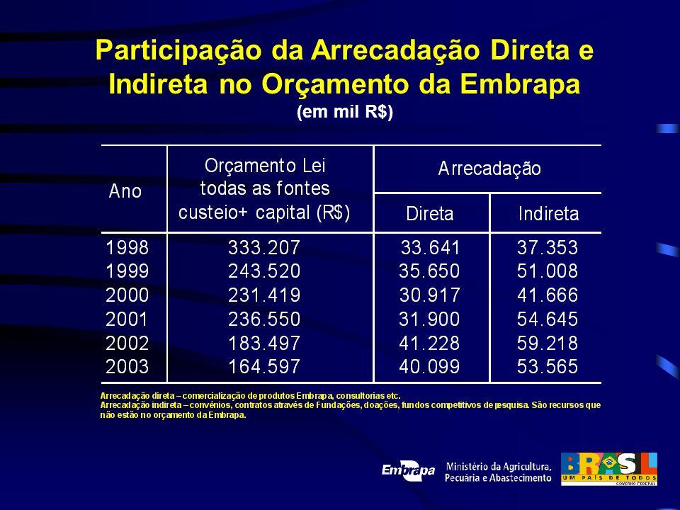 Participação da Arrecadação Direta e Indireta no Orçamento da Embrapa