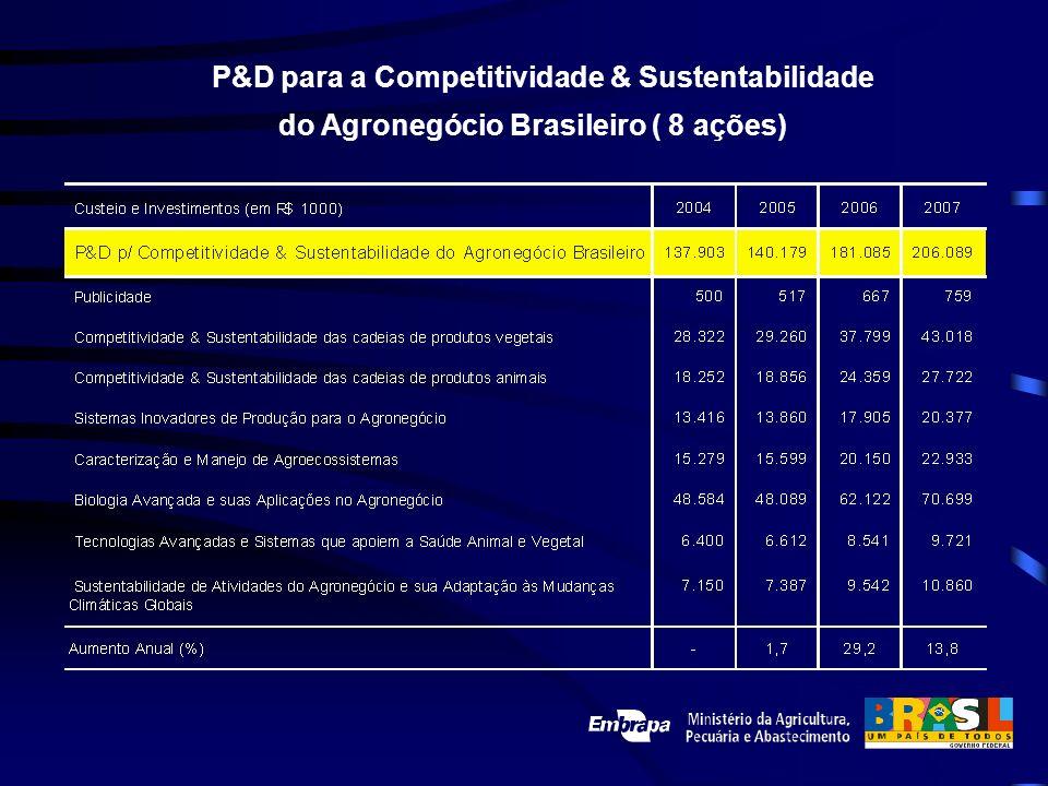 P&D para a Competitividade & Sustentabilidade