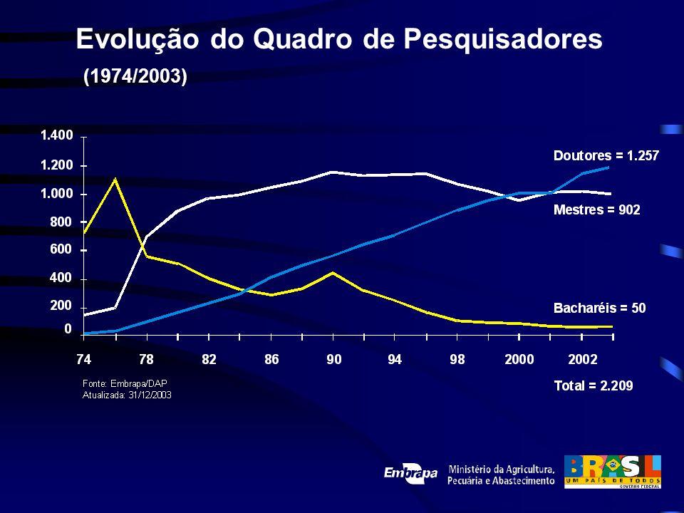 Evolução do Quadro de Pesquisadores (1974/2003)
