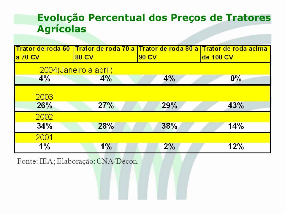 Evolução Percentual dos Preços de Tratores Agrícolas