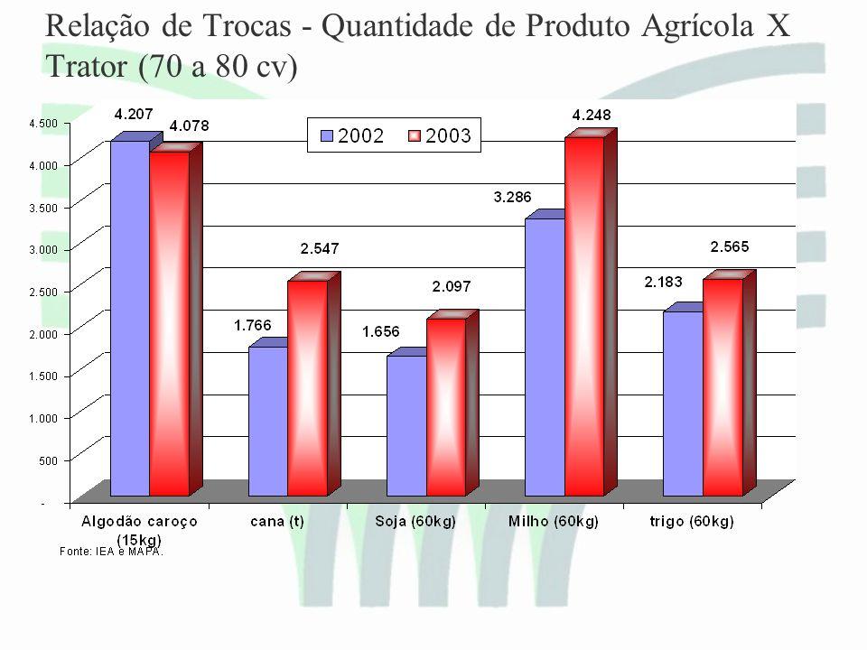 Relação de Trocas - Quantidade de Produto Agrícola X Trator (70 a 80 cv)