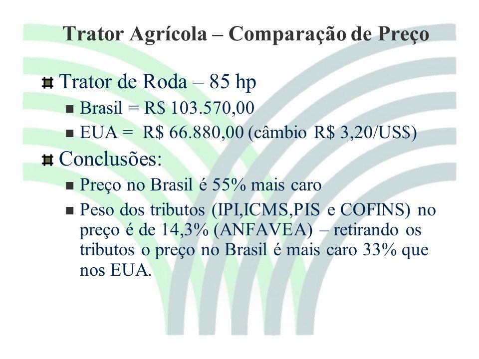 Trator Agrícola – Comparação de Preço