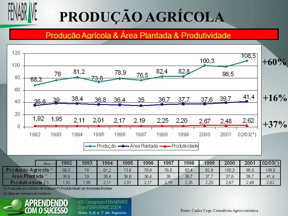 PRODUÇÃO AGRÍCOLA +60% +16% +37%