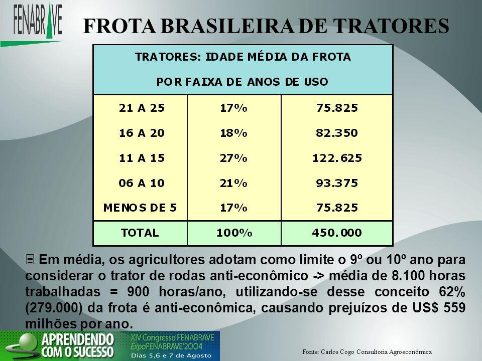 FROTA BRASILEIRA DE TRATORES