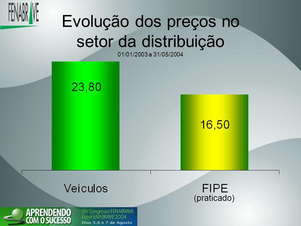 Evolução dos preços no setor da distribuição 01/01/2003 a 31/05/2004