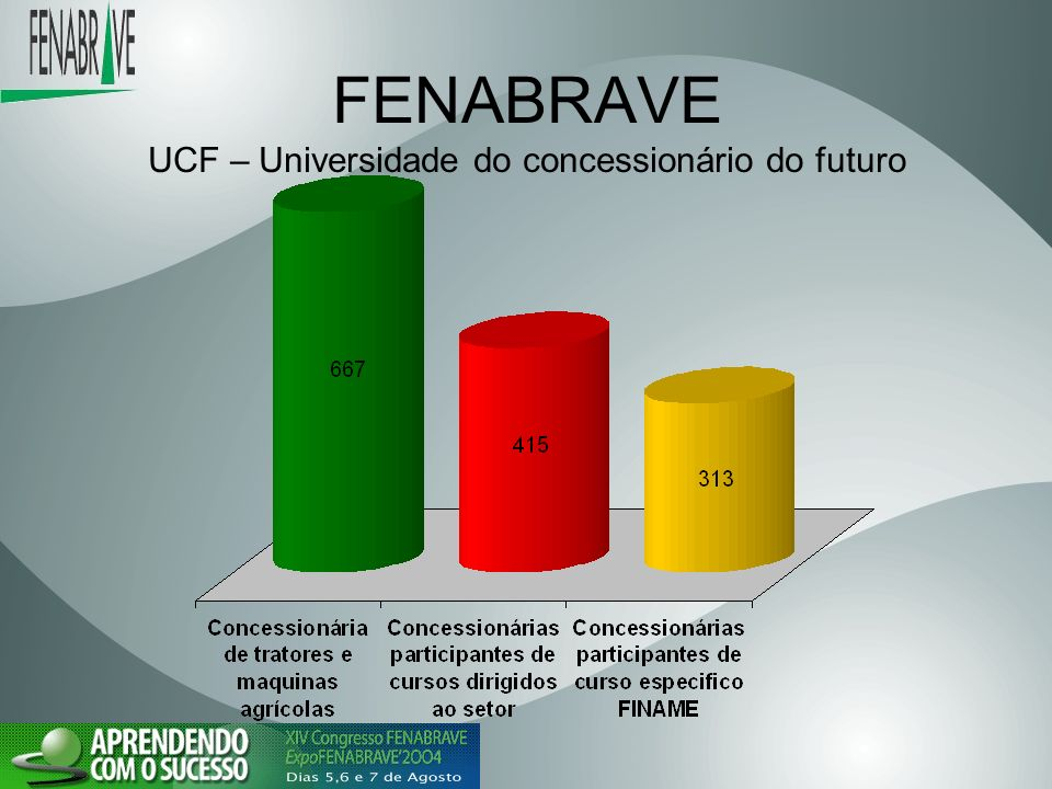 FENABRAVE UCF – Universidade do concessionário do futuro