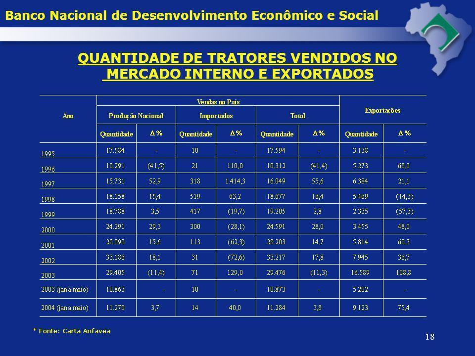 QUANTIDADE DE TRATORES VENDIDOS NO MERCADO INTERNO E EXPORTADOS