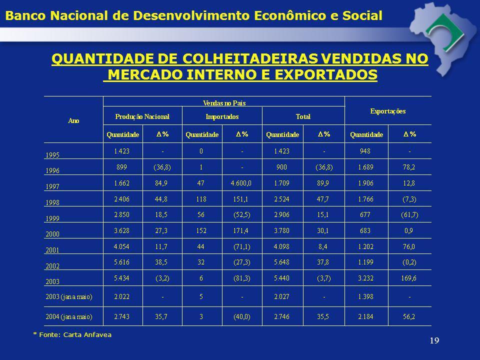 QUANTIDADE DE COLHEITADEIRAS VENDIDAS NO MERCADO INTERNO E EXPORTADOS