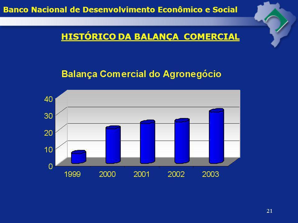 HISTÓRICO DA BALANÇA COMERCIAL