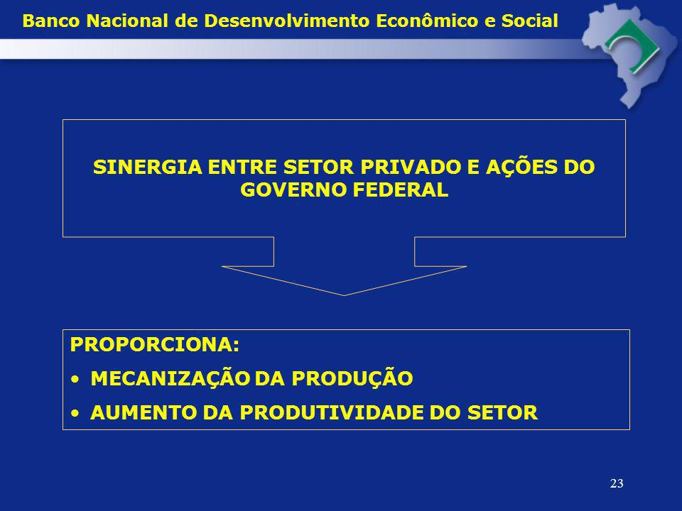 Banco Nacional de Desenvolvimento Econômico e Social