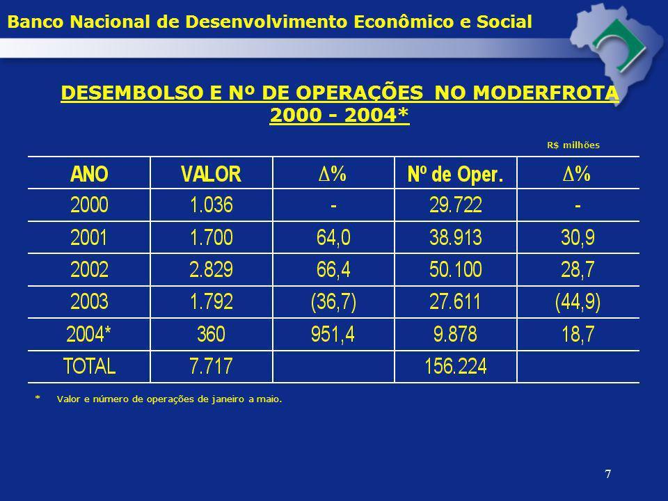 DESEMBOLSO E Nº DE OPERAÇÕES NO MODERFROTA