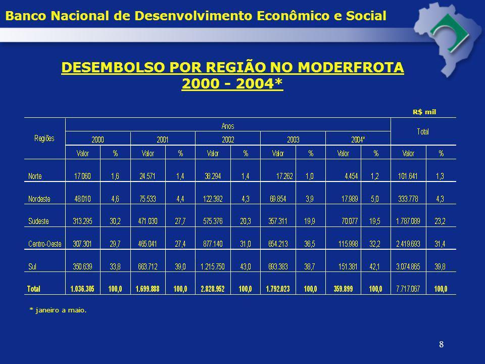 DESEMBOLSO POR REGIÃO NO MODERFROTA