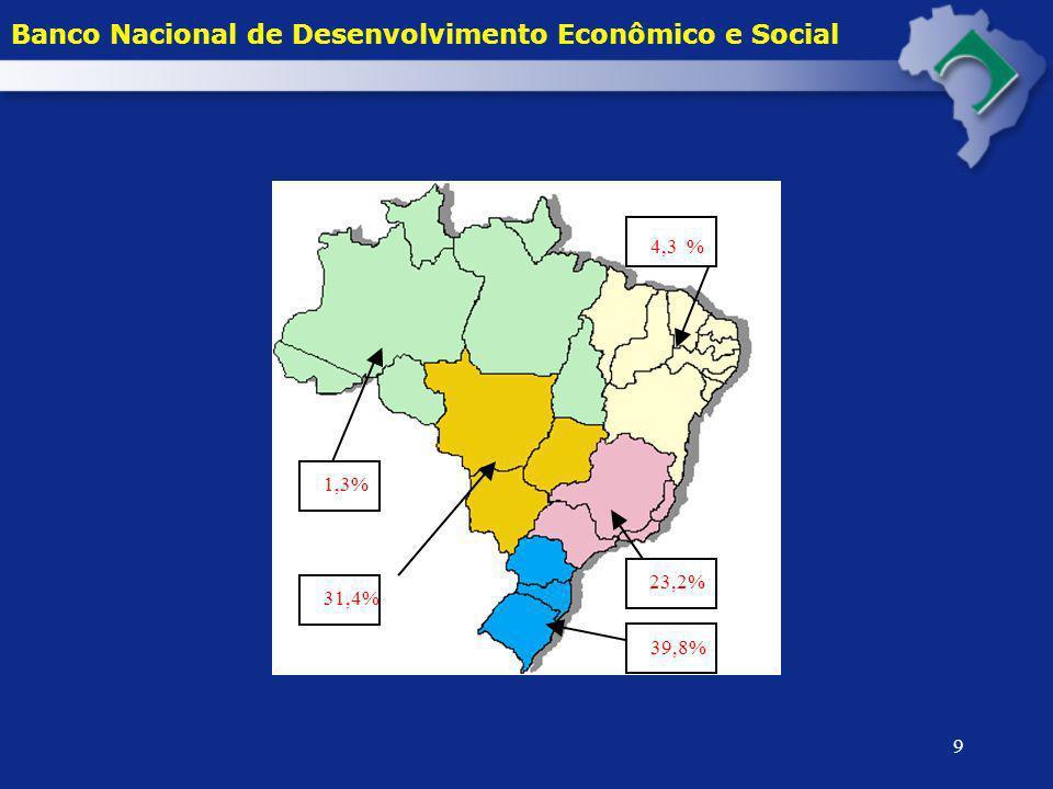 4,3 Banco Nacional de Desenvolvimento Econômico e Social % 1,3% 23,2%