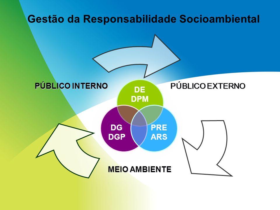 Gestão da Responsabilidade Socioambiental