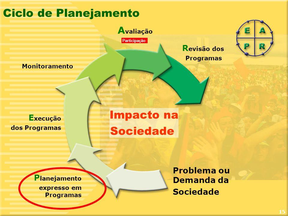 Ciclo de Planejamento Impacto na Sociedade Avaliação Revisão dos