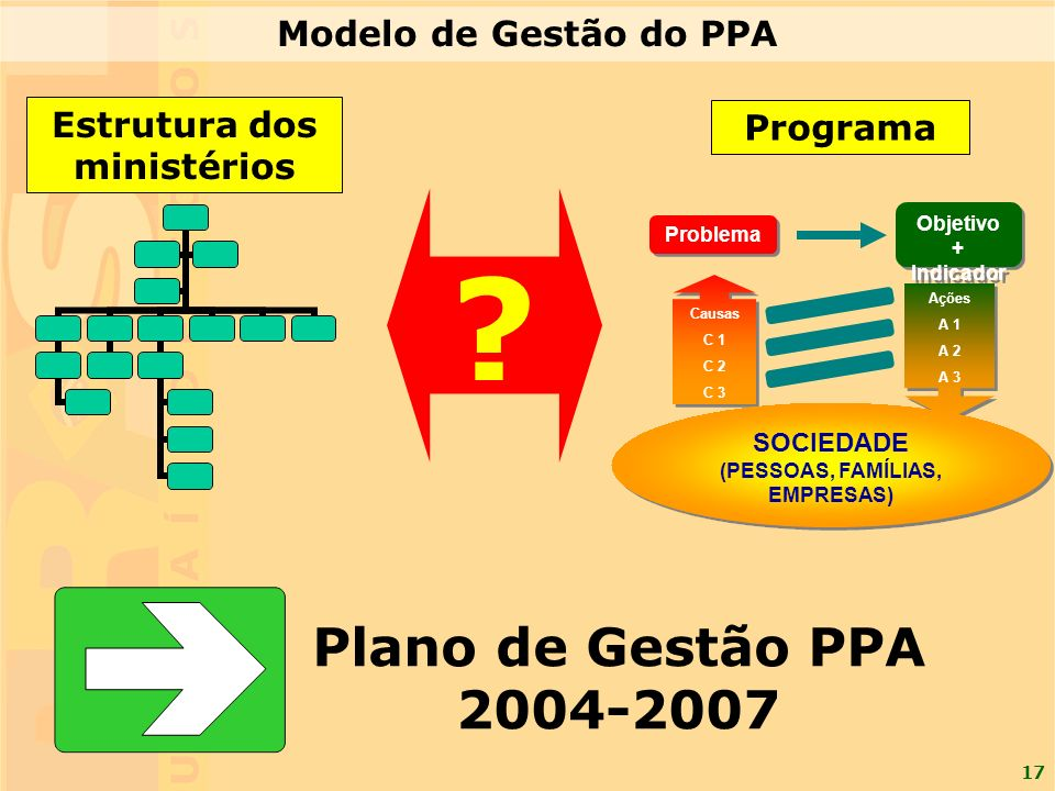 Estrutura dos ministérios