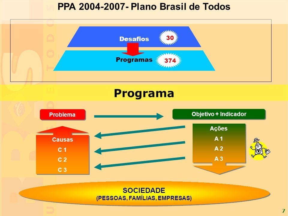 PPA 2004-2007- Plano Brasil de Todos (PESSOAS, FAMÍLIAS, EMPRESAS)
