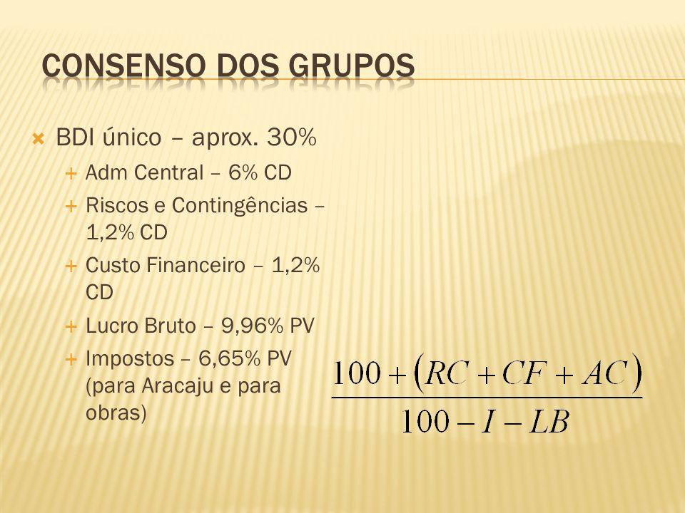 CONSENSO DOS GRUPOS BDI único – aprox. 30% Adm Central – 6% CD