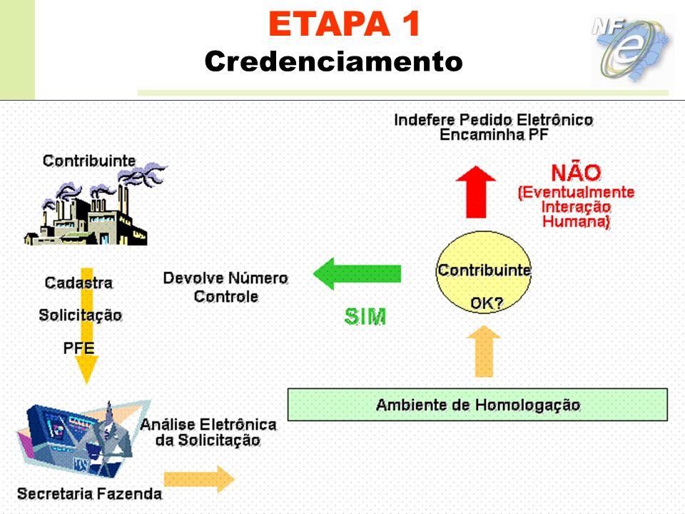 ETAPA 1 Credenciamento