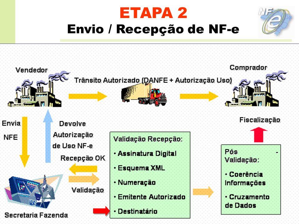 Envio / Recepção de NF-e