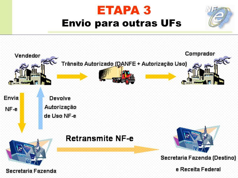 ETAPA 3 Envio para outras UFs